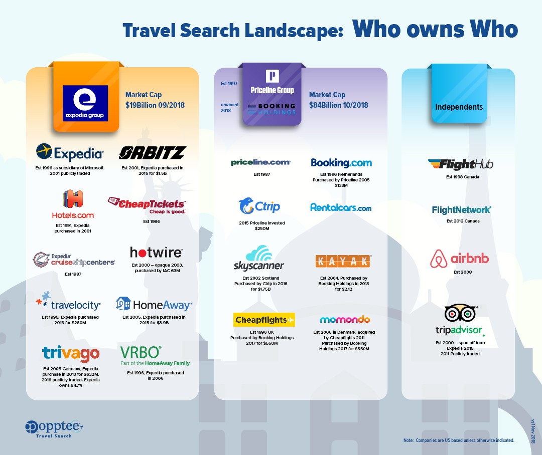 infographic-travel search landscape